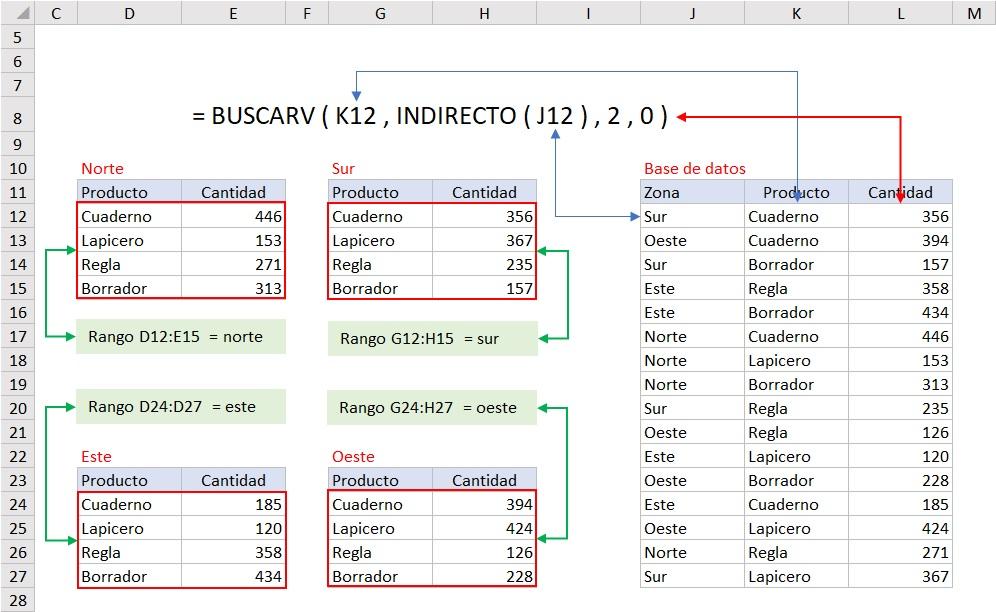 funcion INDIRECTO y BUSCARV